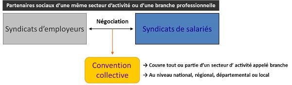 convention collective : qu'est-ce que c'est ?